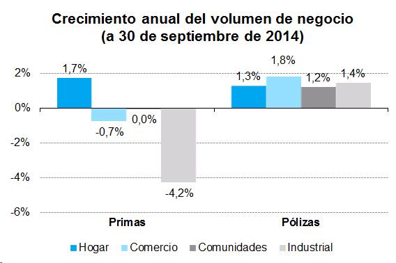 Crecimiento anual del volumen de negocio (a 30 de septiembre de 2014)