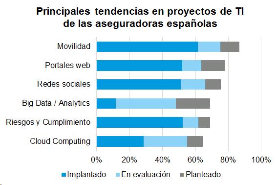 Principales tendencias en proyecto de TI de las aseguradores españolas