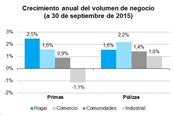 Crecimineto anual del volumen de negocio (a 30 de septiembre de 2015)