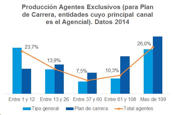 Producción Agentes Exclusivos (para Plan de Carrera, entidades cuyo principal canal es el Agencial). Datos 2014