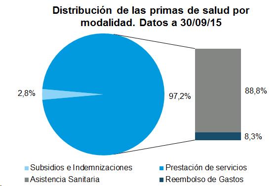 Distribución de las primas de salud por modalidad. Datos a 30/09/2015