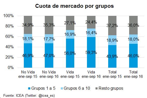 Cuota de mercado por grupos
