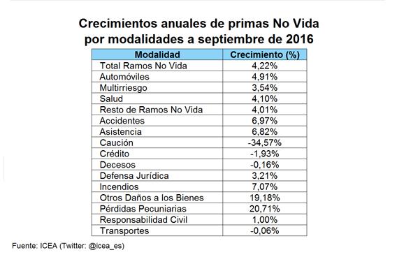 Crecimientos anuales de primas No Vida por modalidades a septiembre de 2016