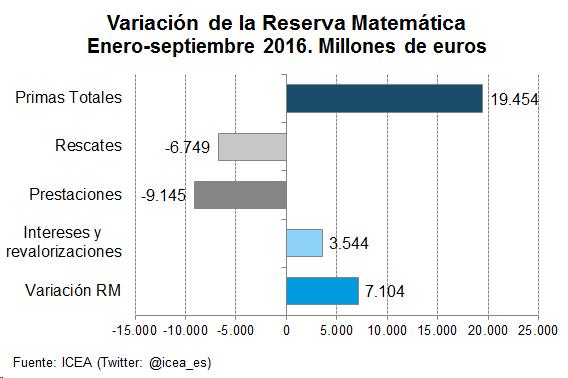 Variación de la Reserva Matemática Enero-septiembre 2016. Millones de uros