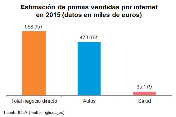 Estimación de primas vendidas por internet en 2015 (datos en miles de euros)