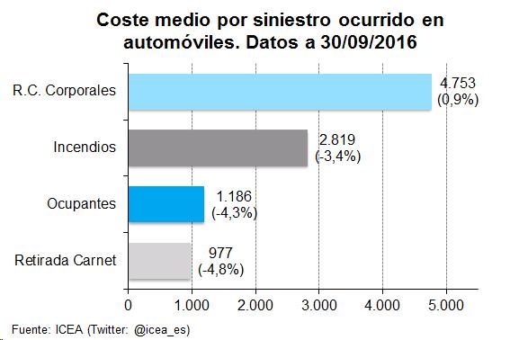 Coste medio por siniestro ocurrido en automóviles. Datos a 30/09/2016