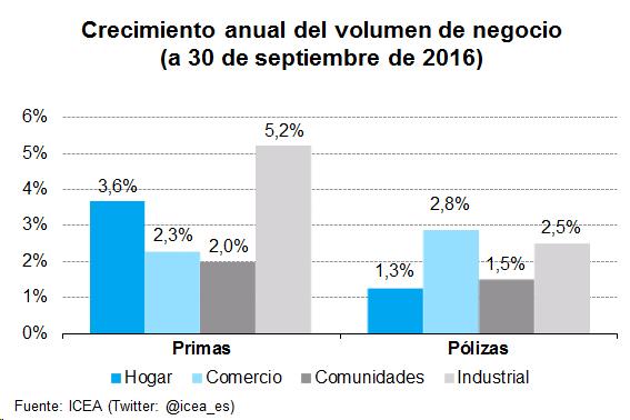Crecimiento anual del volumen de negocio (a 30 de junio de 2016)