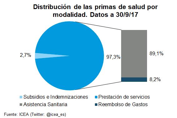 Volumen de primas del seguro de salud. Datos a septiembre de 2017