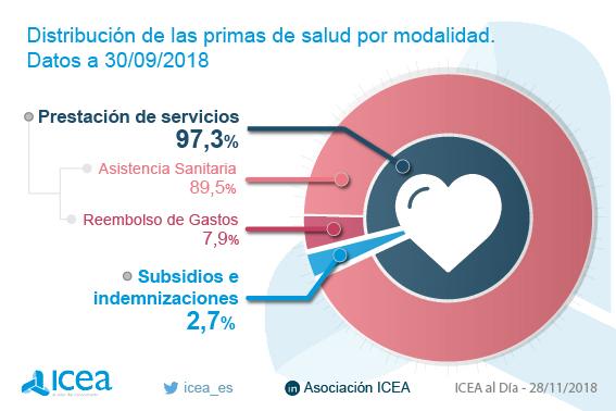 Volumen de primas del seguro de salud. Datos a septiembre de 2018