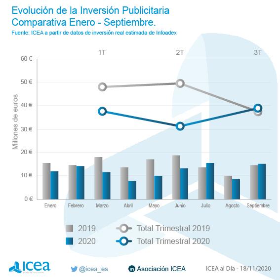Evolución de la inversión publicitaria