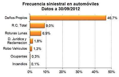 Frecuencia siniestral en automóviles. Datos a 30/09/2012