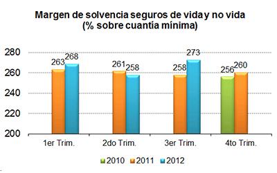 Margen de solvencia seguros de vida y no vida (% sobre cauntía mínima)