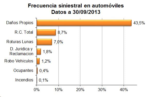 Frecuencia siniestral en automóviles. Datos a 30/09/2013