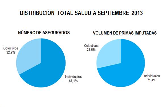 Gráficos de tarta que muestra el número de asegurados y volumen de primas por pólizas individuales y colectivas