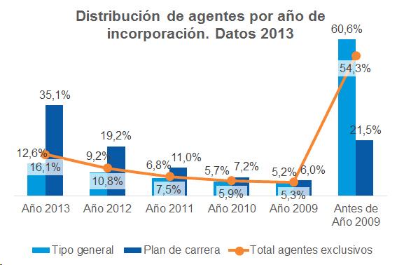 Distribución de agentes por año de incorporación. Datos 2013