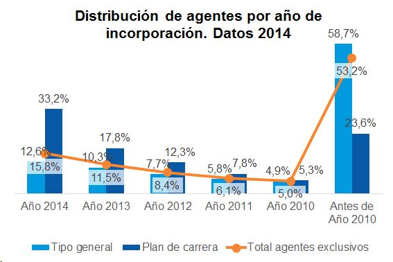 Distribución de agentes por año de incorporación. Datos 2014