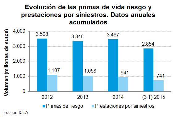 Evolución de las primas de vida riesgo y prestaciones por siniestros. Datos anuales acumulados