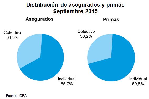 Distribución de asegurados y primas. Septiembre 2015