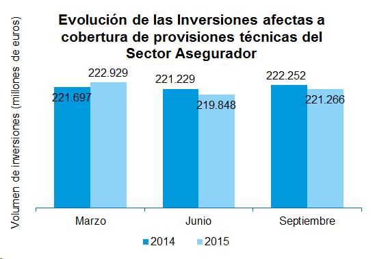 Evolución de las Inversiones afectas a cobertura de provisiones técnicas del Sector Asegurador