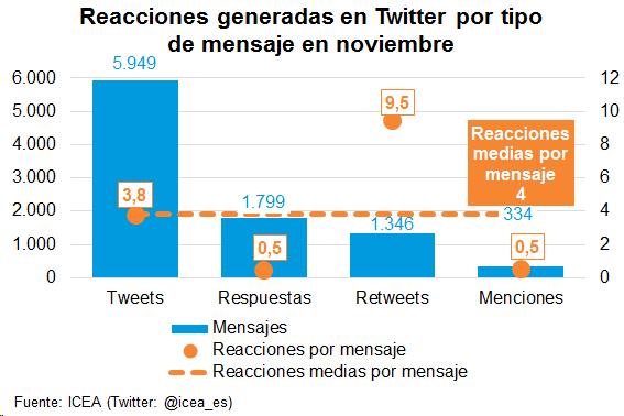 Reacciones generadas en Twitter por tipo de mensaje en noviembre