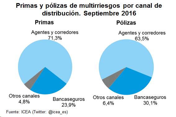 Primas y pólizas de multirriesgos por canal de distribución. Septiembre 2016