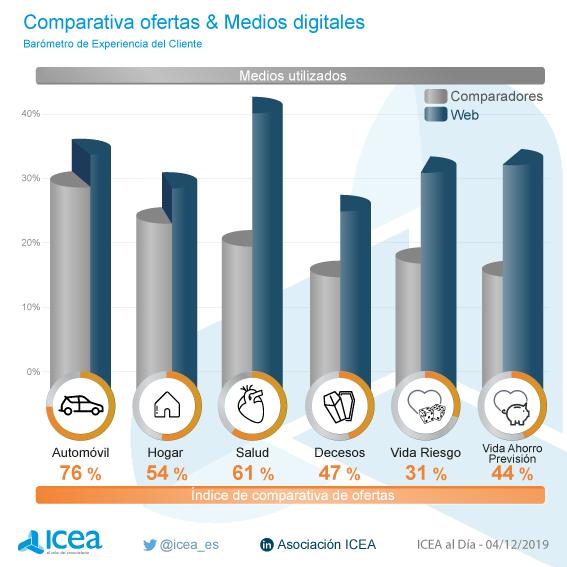Comparativa de ofertas en medios digitales