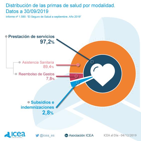 Volumen de primas del seguro de salud. Datos a septiembre de 2019